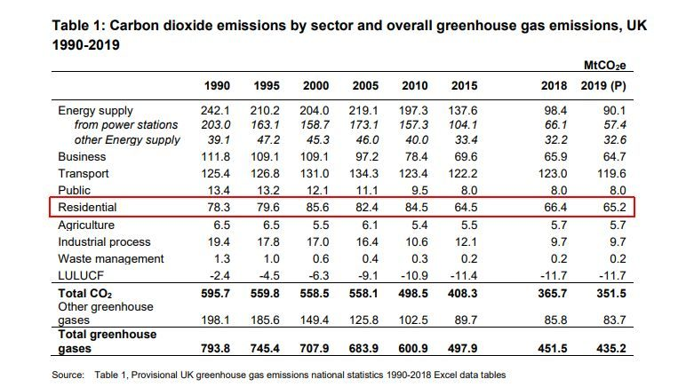 Carbon dioxide emissions by sector and overall greenhouse gas emissions in UK 1990-2019