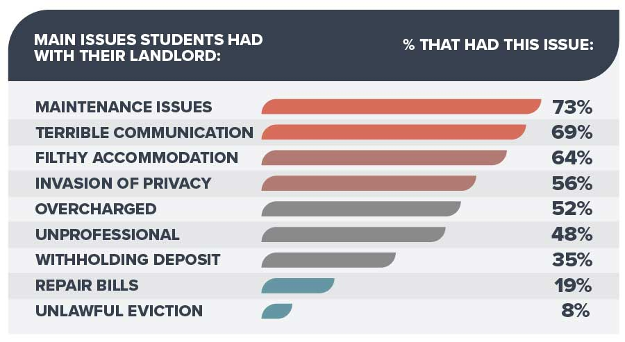 Students having issues with landlords